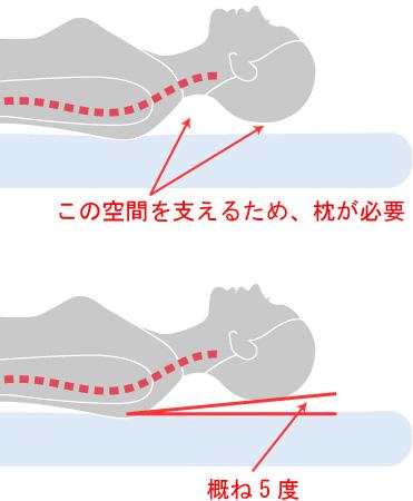 枕と頭の空間
